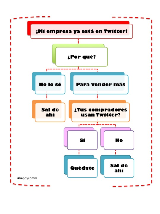 Twitter corporativo - Infografía